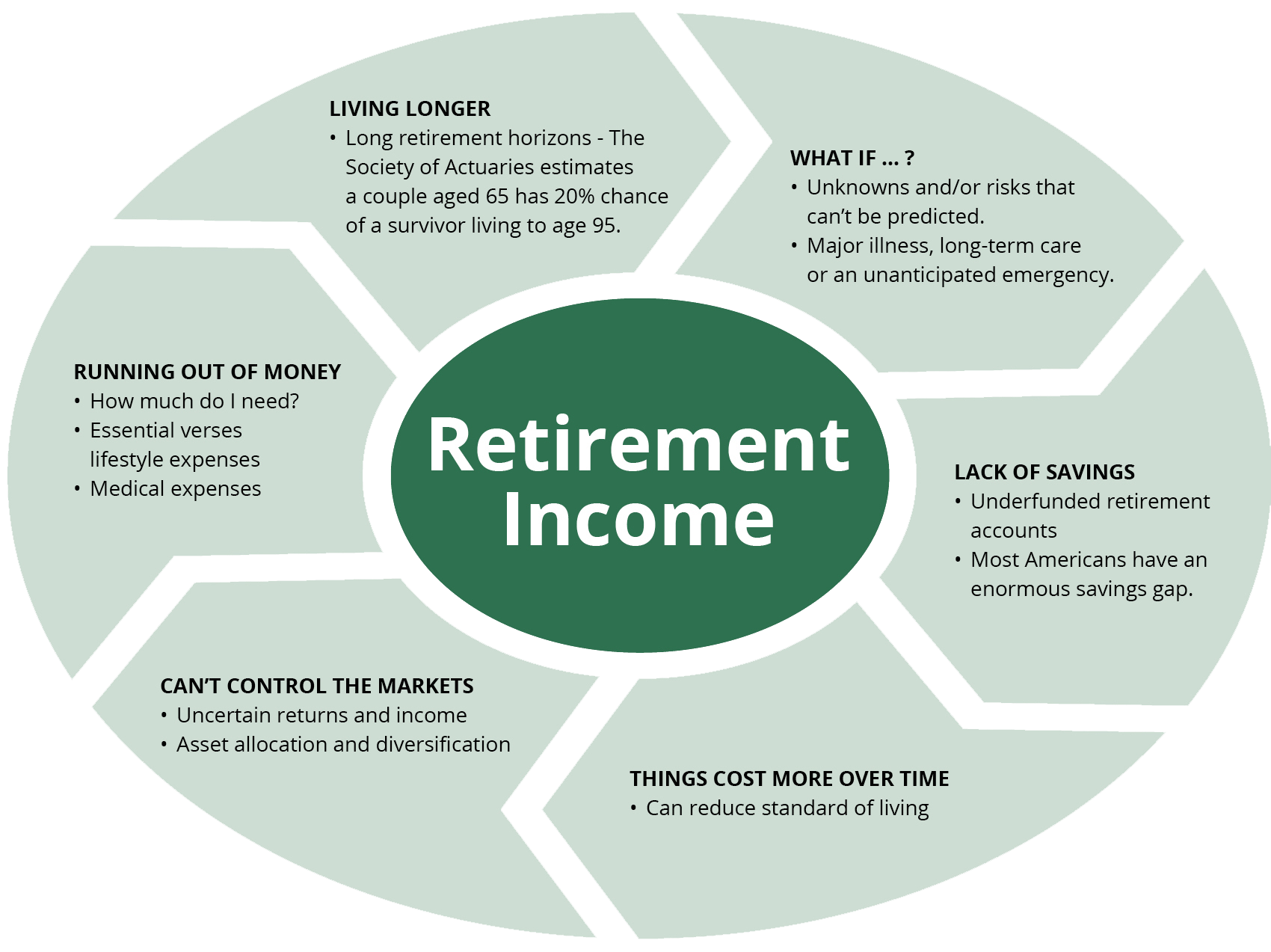how to create a financial plan for retirement